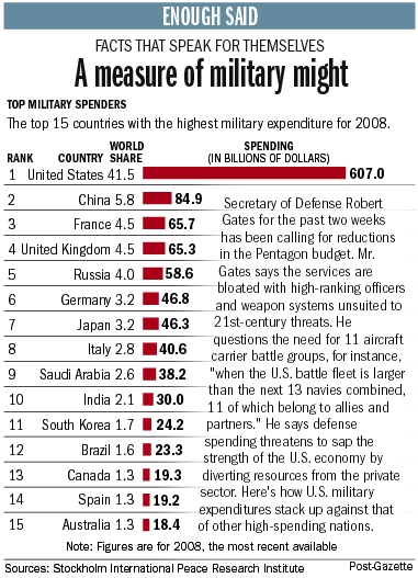 Military_spending_by_country