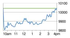 Dow_chart_may_25_2010