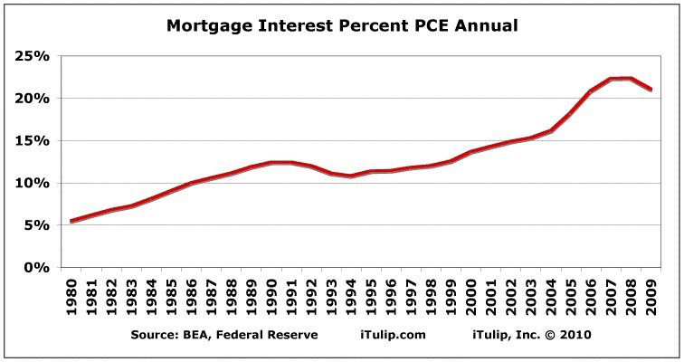 Mortgage_interest_percent_pce