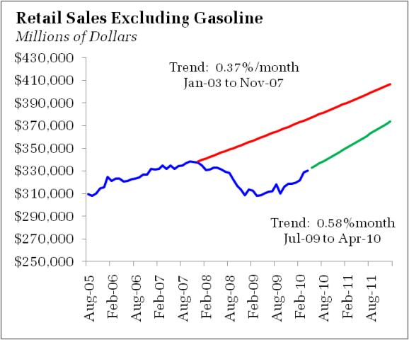 Retail_sales_projection_duy