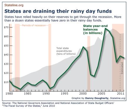 States_fiscal_balance