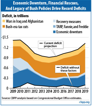 Deficit_debt_sources