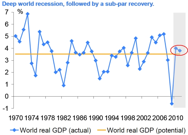 Deep_world_recession