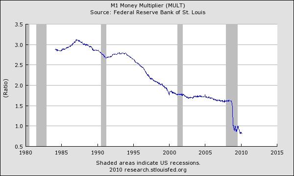 M1_money_multiplier