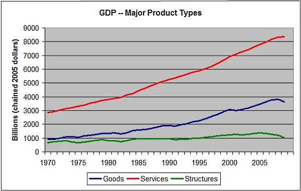 Gdp_major_product_types