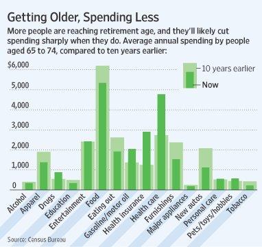 Getting_older_spending_less