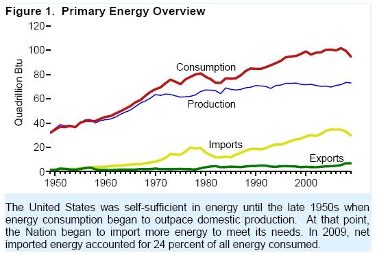 Primary_energy_overview_2010