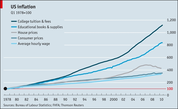 College_tuition_inflation