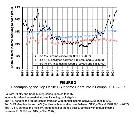 Income_inequality_top_decile