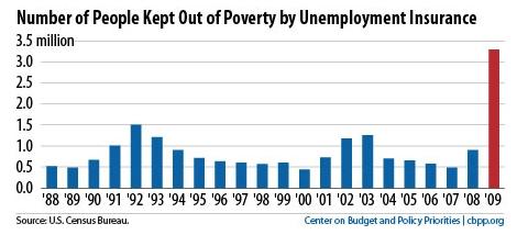 Poverty_unemployment_insurance