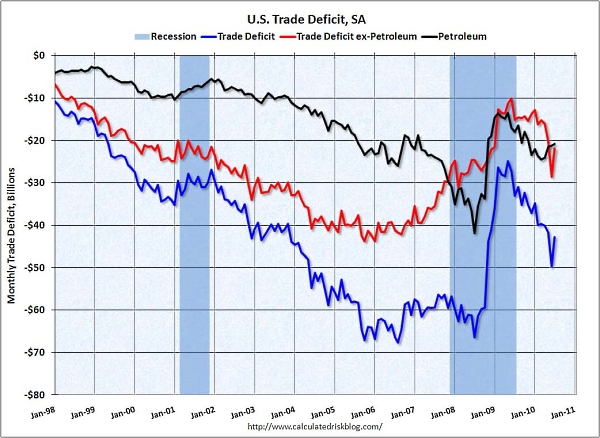 Trade_deficit_july_2010_oil
