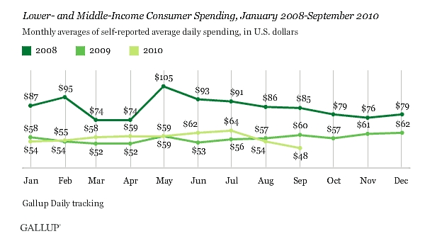 Gallup_lower_middle_spending