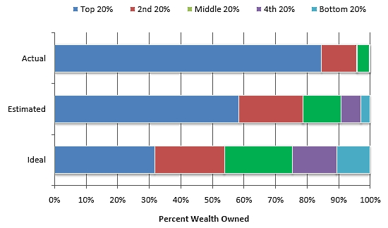 Wealth_perceptions