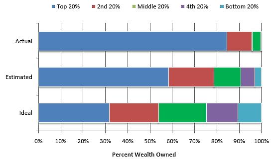 Wealth_perceptions
