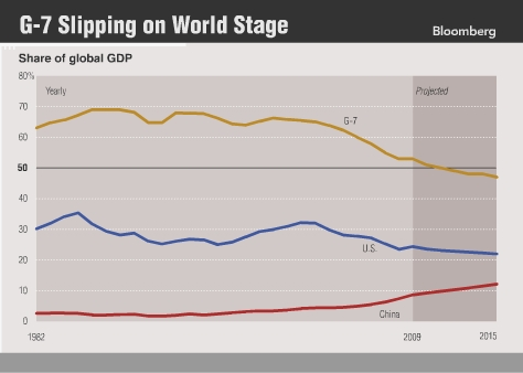 G7_slipping_percent_GDP