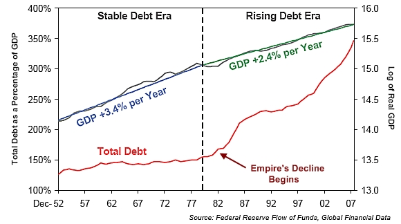 Debt_versus_gdp_growth_edit