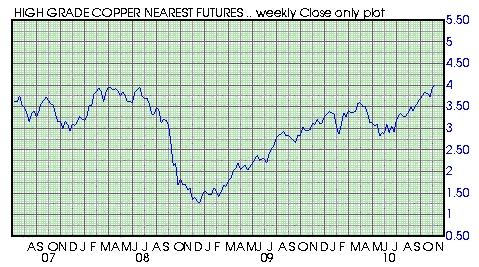 Copper_prices