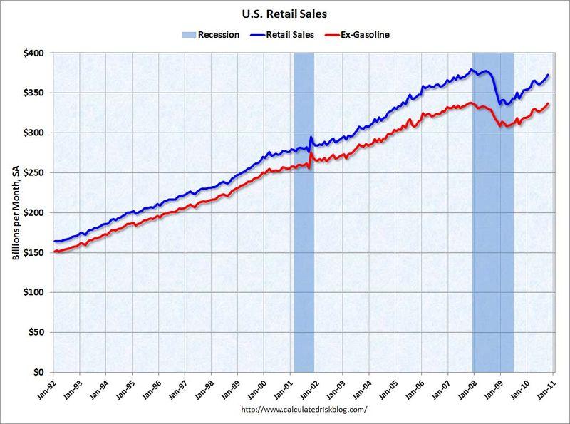 Retail_sales_october_2010