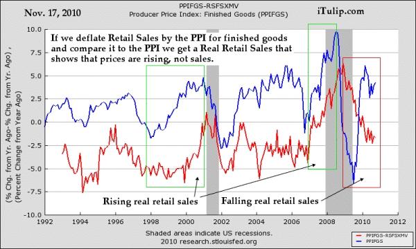 Retail_sales_deflated_byPPI1992_Nov2010