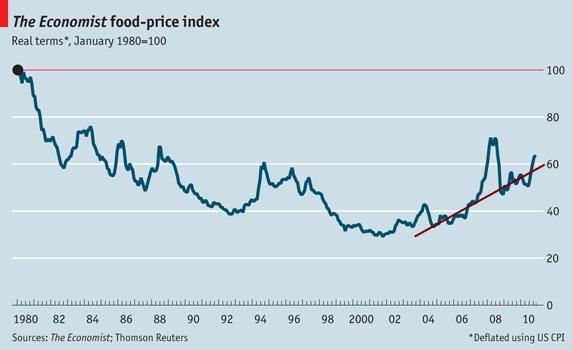 Food_prices_economist_edit