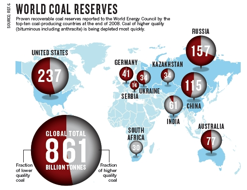 World_coal_reserves