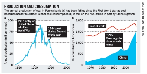 Coal_production_and_consumption