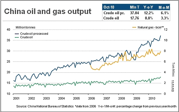 China_oil_and_gas_output