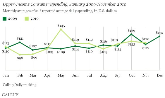 Gallup_upper_income_spending_1