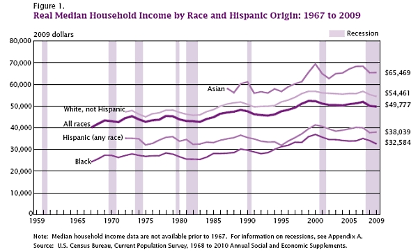 Us_median_household_income_update