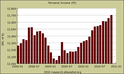 Personal_income_total