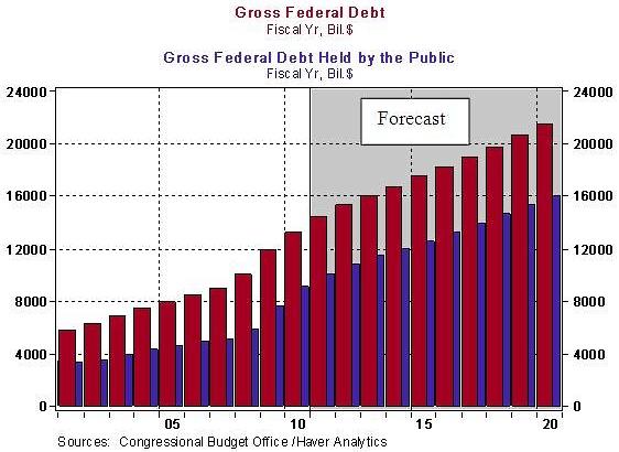 Federal_debt_gross
