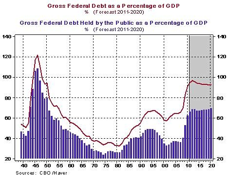 Federal_debt_percentage_gdp