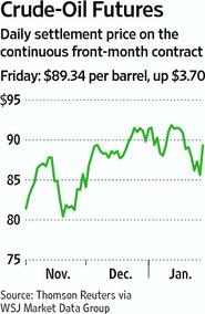 Oil_futures_jan_2011