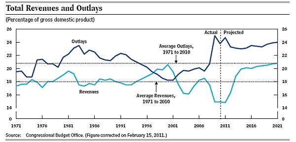 2011_cbo_revenues_outlays
