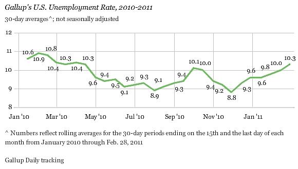 Gallup_unemployment_feb_11