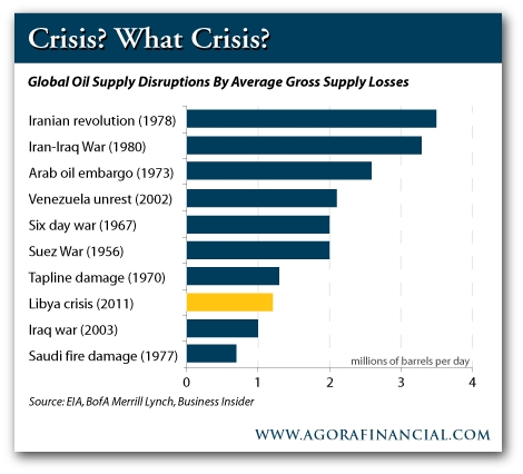 Oil_supply_shocks