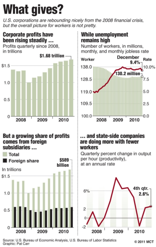 Corporate_profits_what_gives