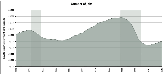 Private_sector_total_jobs_2000_2011