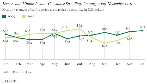 Gallup_low_mid_income_spending_1