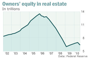 Homeowners_equity