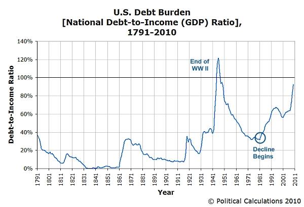 Us_debt_burden_1791_2010