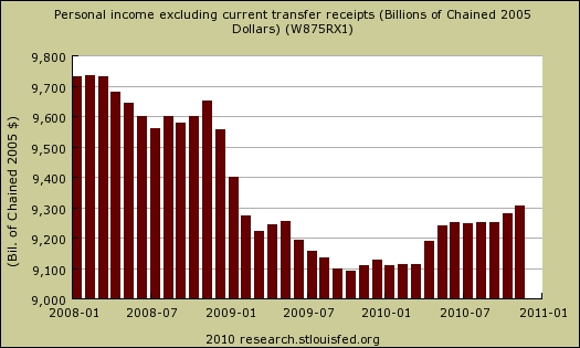 Personal_income_ex_transfer_payments
