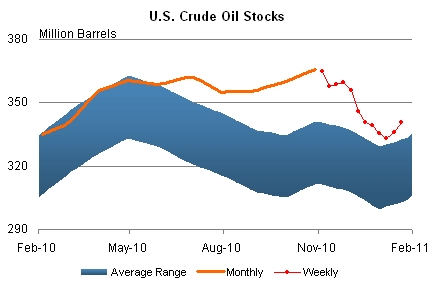Crude_inventories_jan_2011