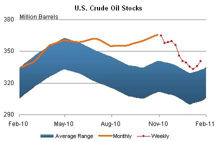 Crude_inventories_jan_2011