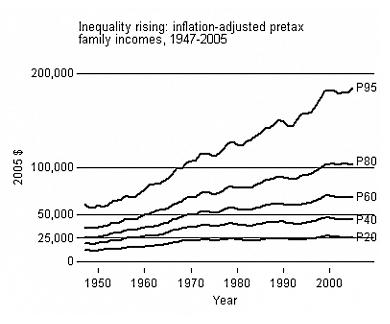 Income_percentiles_united_states
