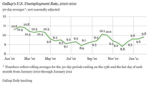 Gallup_unemployment_jan_2011