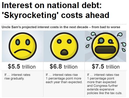 Future_interest_on_the_debt