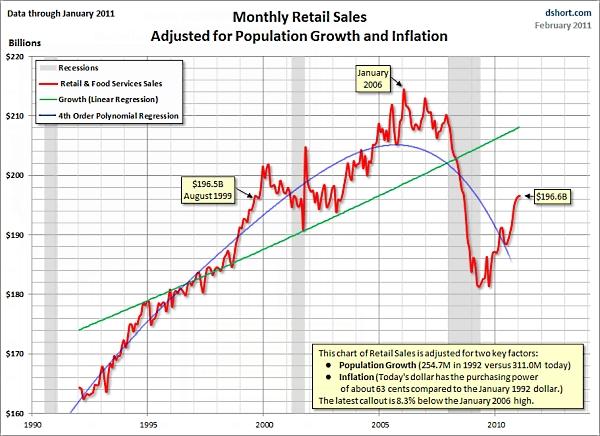 Dshort_population_adjusted_retail_sales