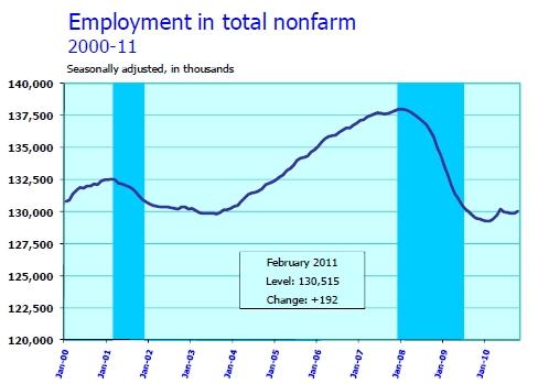 Nonfarm-payroll-2011