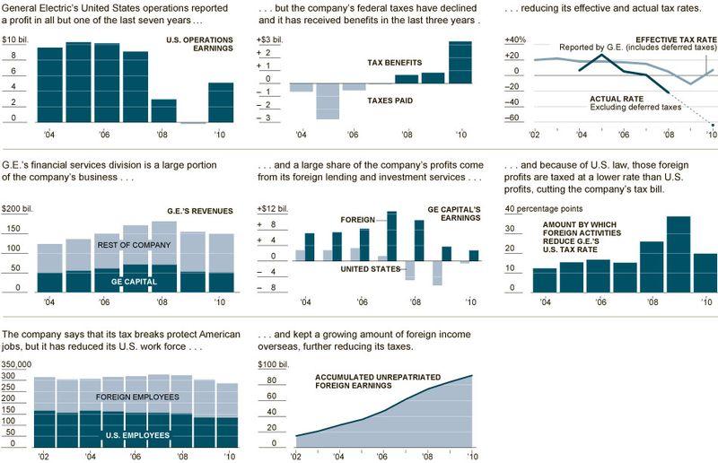 Ge_taxes_source_profits